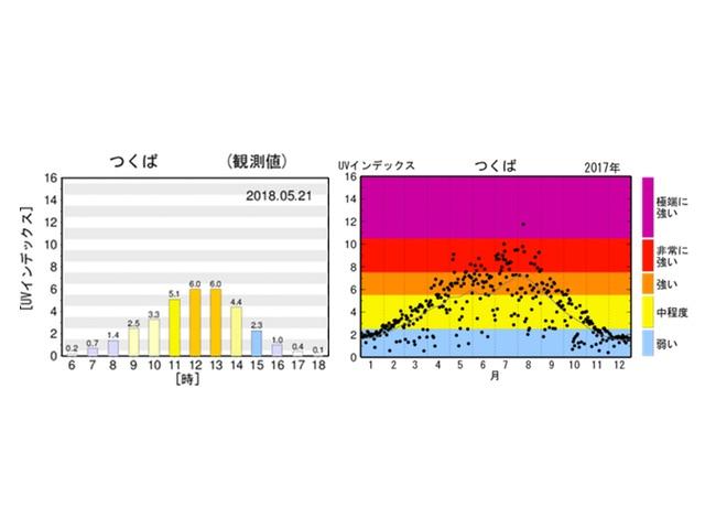 紫外線の強さを表す月・時間別グラフ